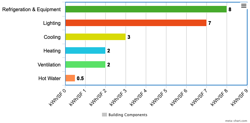 Average commercial building energy consumption