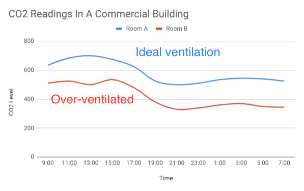 CO2 Readings In A Commercial Building - Iota